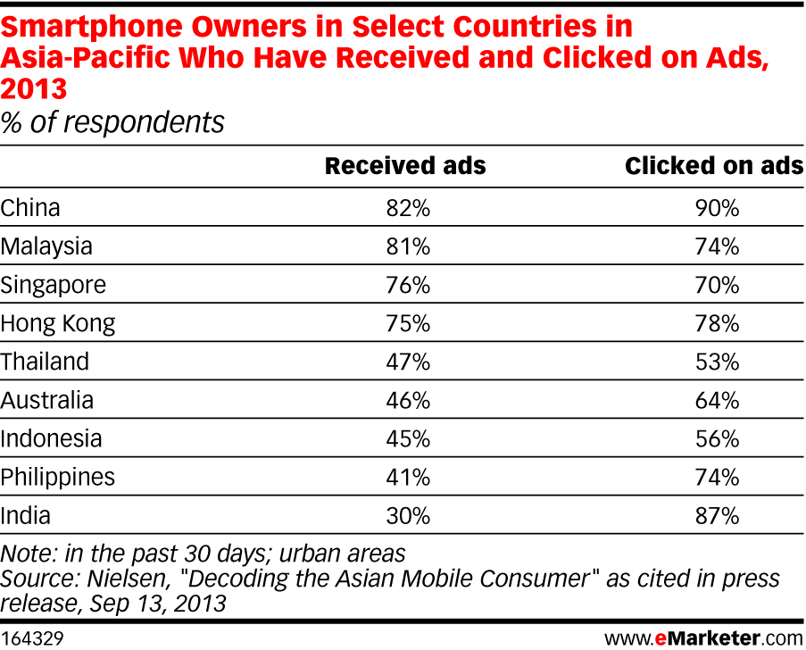 eMarketer_APAC_ClickonAd