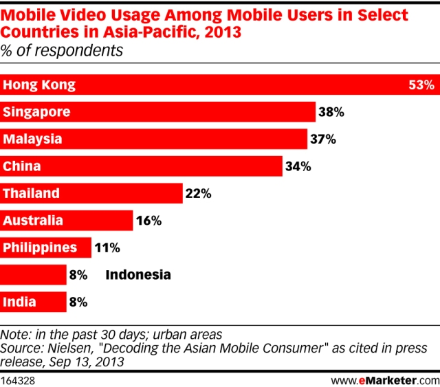 eMarketer_MobileVideo