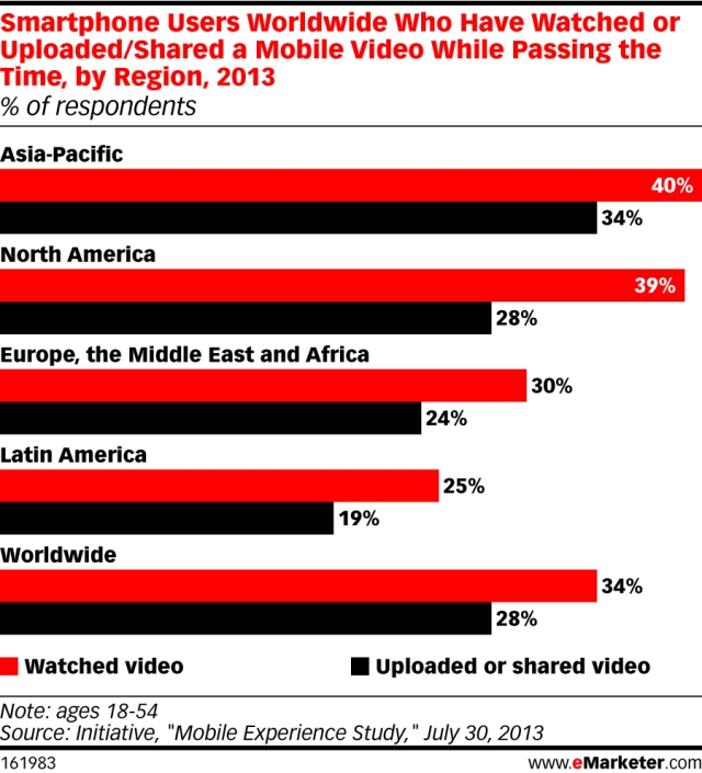 eMarketer_MobileVideo_APACvsWorld